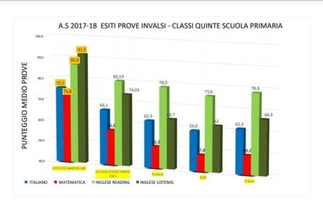 Eccellenti i risultati ottenuti nelle prove Invalsi dagli studenti delle classi seconde e quinte della Scuola Primaria. Pubblichiamo gli esiti. Classi seconde Classi quinte